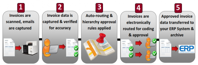 AP Automation New England Document Systems - Invoice routing software