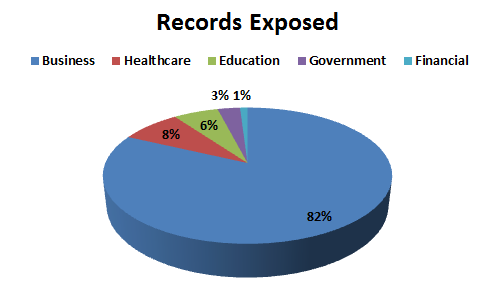 Records Exposed