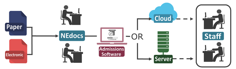 admissions process flow