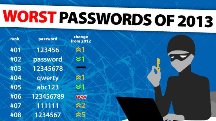 worst passwords of 2013